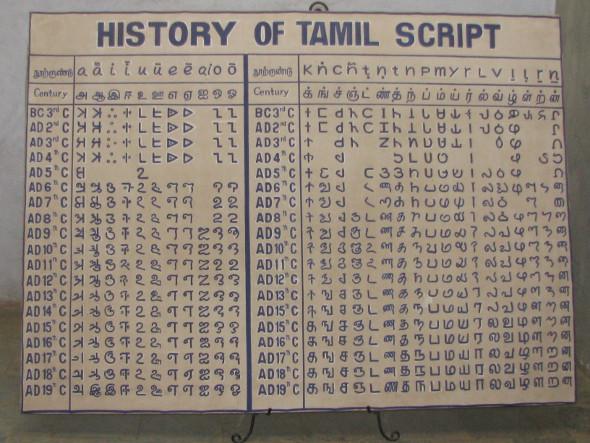 History of Tamil Script